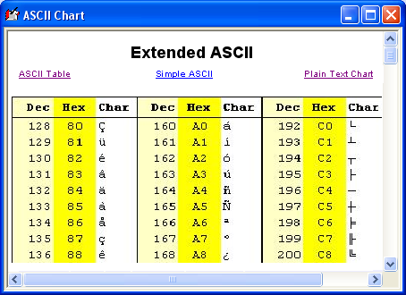 Ascii table ascii character codes table for easy for Ascii table c